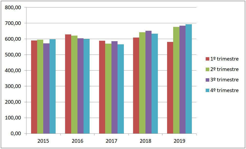 Precios medios por trimestres en 2015, 2016, 2017, 2018 y 2019.