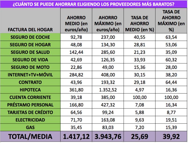 Cifras de ahorro en facturas del hogar calculadas por Kelisto.