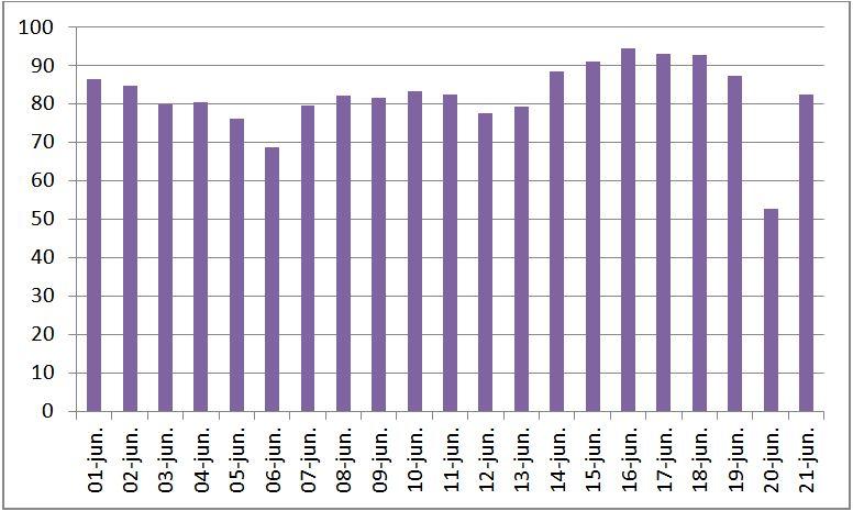 Evolución del precio de la luz en las últimas semanas